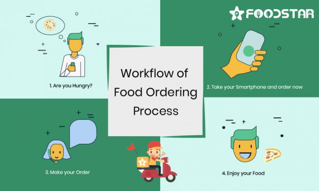 The workflow of the food ordering process in Swiggy